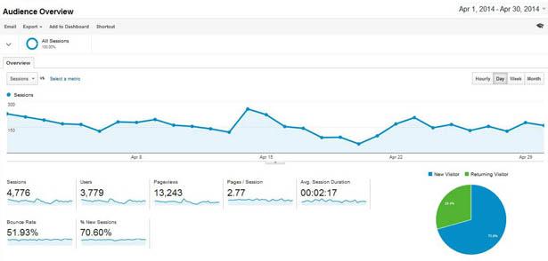 dkcb-google-analytics-april-2014-small